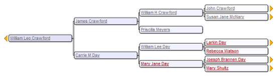Ancestors of William Lee Crawford, showing grandparents, William Lee Day and Mary Jane Day
